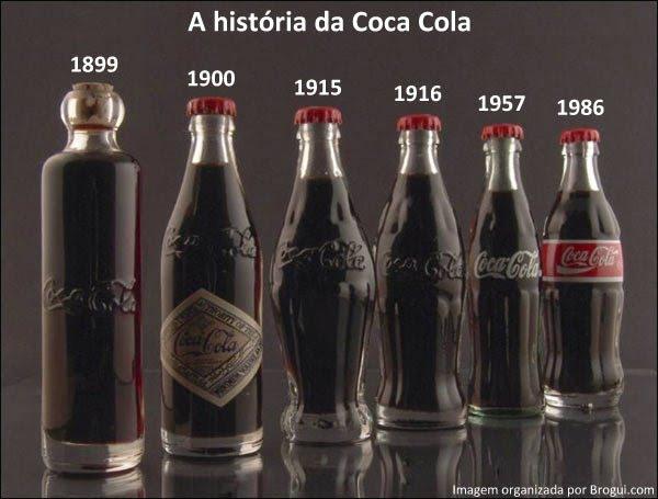 Evolução da Coca -Cola